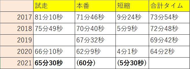 f:id:yuya226:20210531130410j:plain
