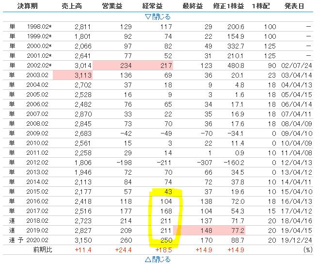 f:id:yuyusk:20200106234405p:plain