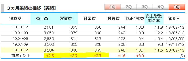 f:id:yuyusk:20200212231435p:plain