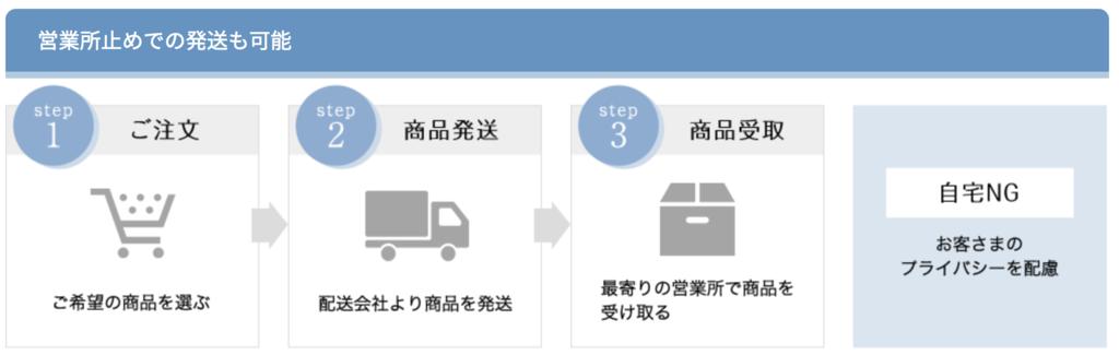 f:id:yuzubaferret:20181125171627p:plain