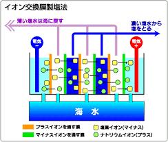 f:id:yuzuki-shimizu:20190717154121p:plain