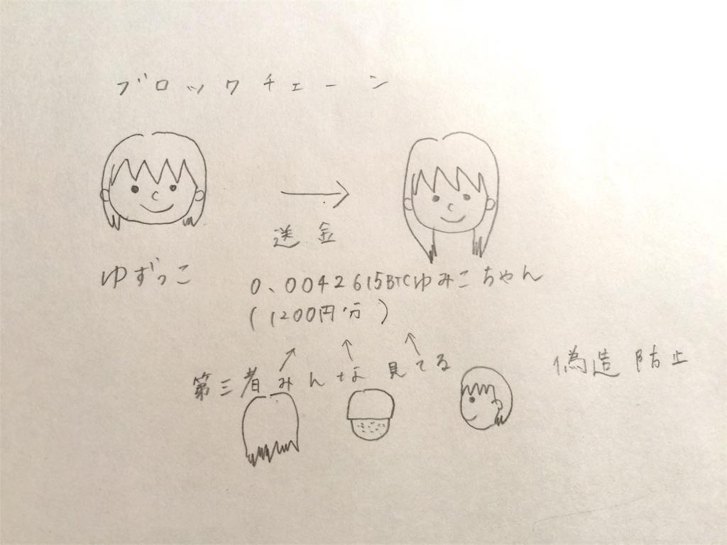 f:id:yuzukko_fx:20170621070454j:image