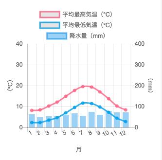 ダブリンの気温と降水量