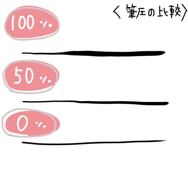 筆圧を変えて引いた線の比較イラスト