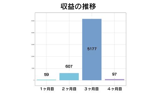 収益のグラフ