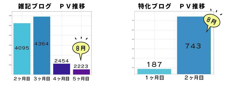 PV推移のグラフ