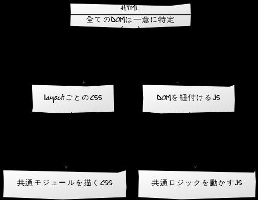 f:id:yuzutas0:20170301205858p:plain