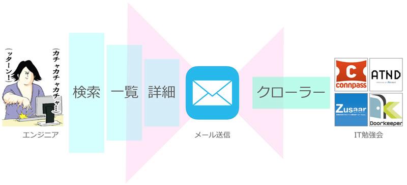 f:id:yuzutas0:20170307234429j:plain