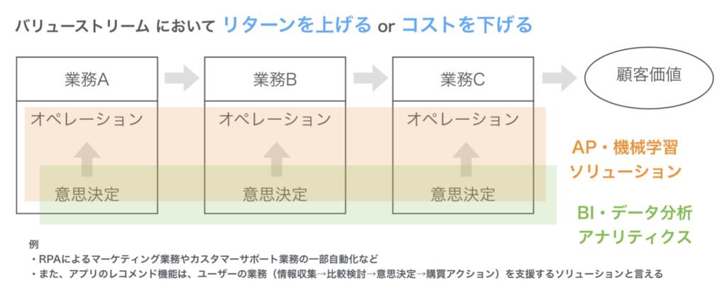 f:id:yuzutas0:20180515111950p:plain