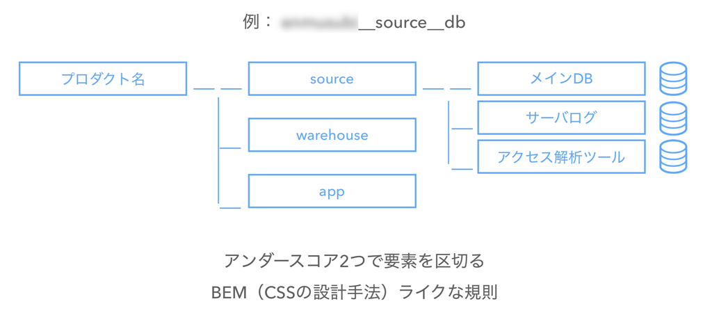 f:id:yuzutas0:20181202172835p:plain