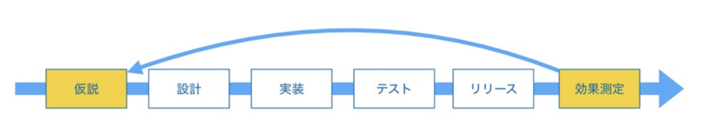 f:id:yuzutas0:20181208234150p:plain