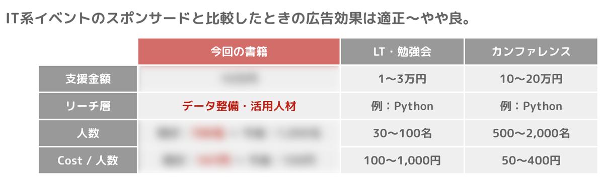 f:id:yuzutas0:20200716113003p:plain