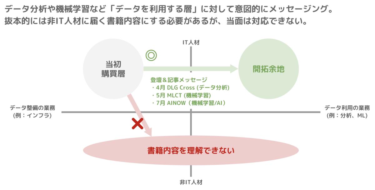 f:id:yuzutas0:20200716113438p:plain