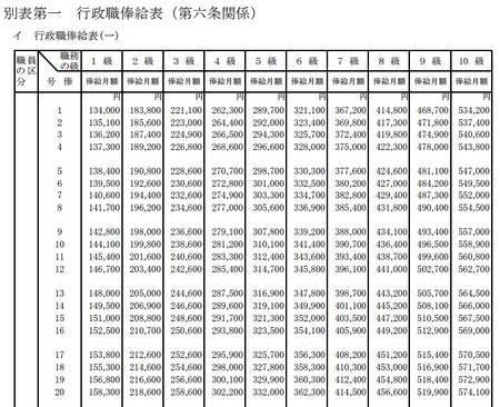 国家公務員行政職俸給表