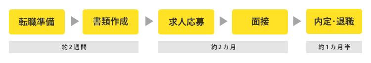 f:id:yyusukekun:20180501093656p:plain