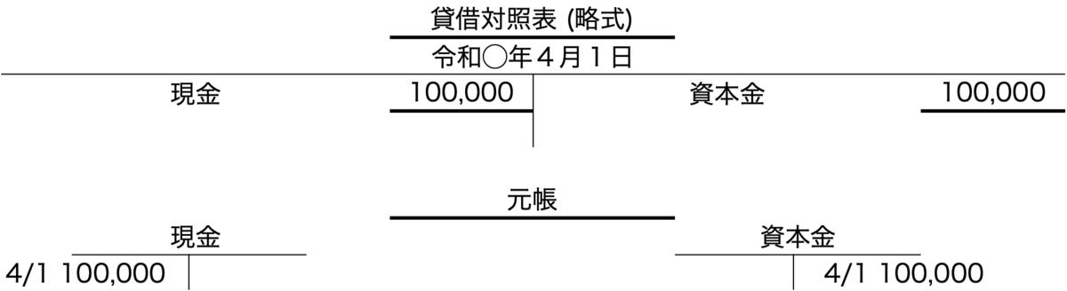f:id:yzxnaga:20200729231956p:plain