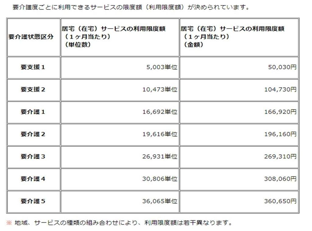 f:id:zaitakukaigo:20180926215522j:plain