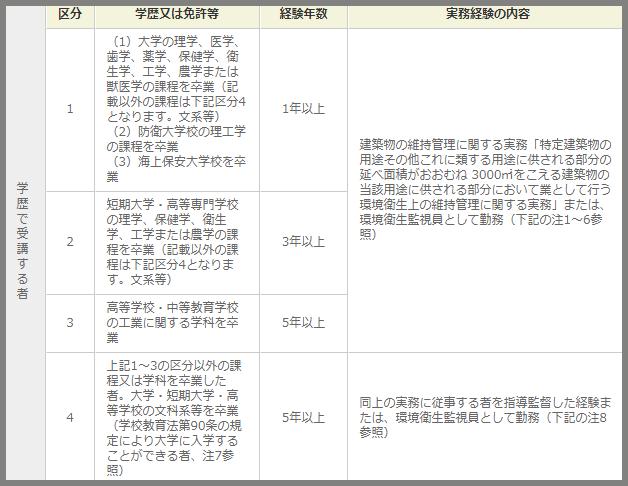 ビルメン(設備管理)になる人が取るべき資格一覧の説明記事の画像7