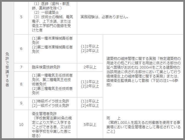 ビルメン(設備管理)になる人が取るべき資格一覧の説明記事の画像8