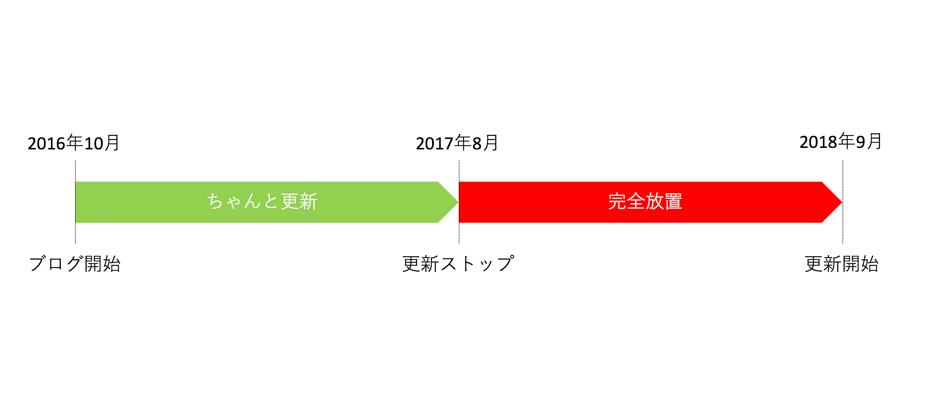 f:id:zakkiworkdiary:20181007175530p:plain