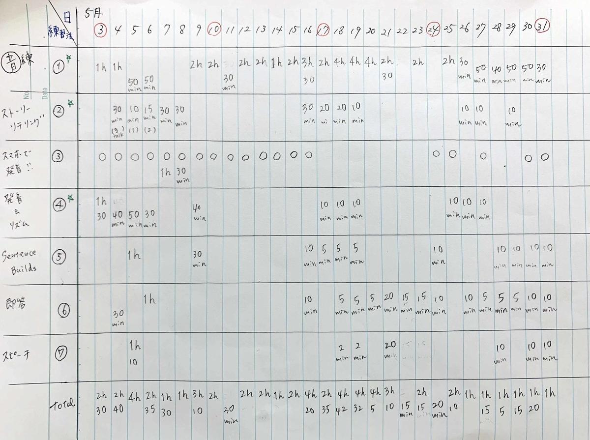 学習プランに沿って磯野さんが作った計画表。「1カ月でこれだけやった、と達成感を得たくて作りました」