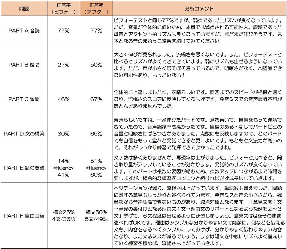 アフターテストの結果(1カ月後の実力測定)