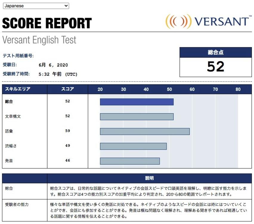 1カ月のトレーニング後に受験した結果は52点