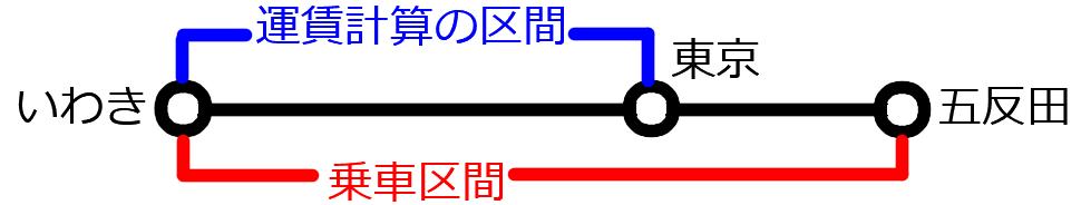 運賃計算の区間はいわきから東京までだが、その先の五反田まで乗車できる