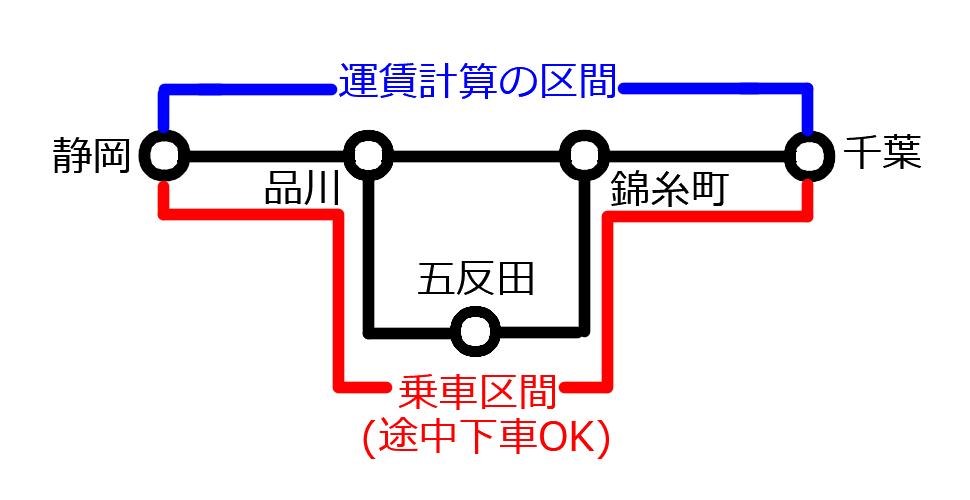 運賃計算の区間は静岡から千葉までで、途中の品川~錦糸町は最短距離で計算されるが、迂回して五反田で途中下車できる
