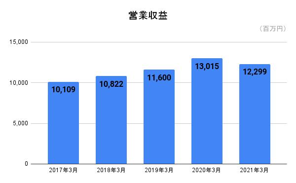 f:id:zashikiwarashikun:20210509143716p:plain