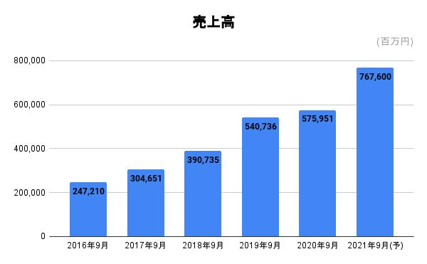 f:id:zashikiwarashikun:20210509152217p:plain