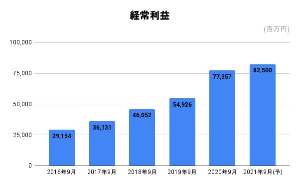 f:id:zashikiwarashikun:20210509153835p:plain