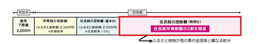 f:id:zeirishi-kondo:20190323224735p:plain