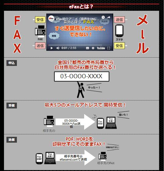 e-faxtとは?
