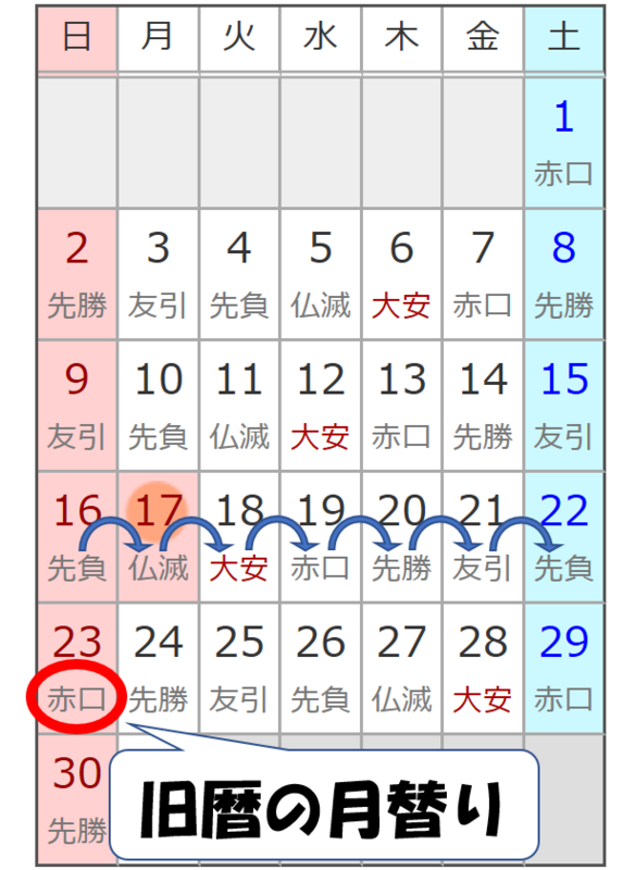 六曜(先勝・友引・先負・仏滅・大安・赤口)の割振りの乱れ