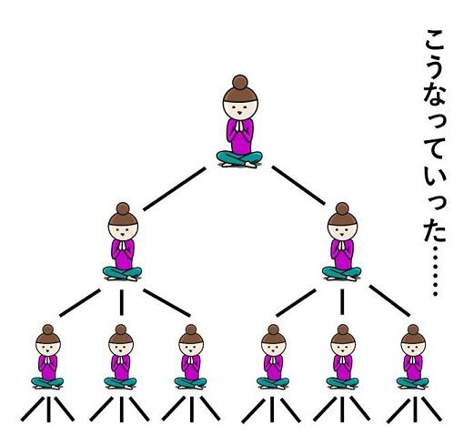 禅宗,系譜の変化