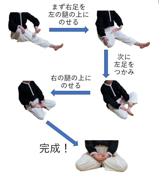 坐禅,足の組み方,結跏趺坐