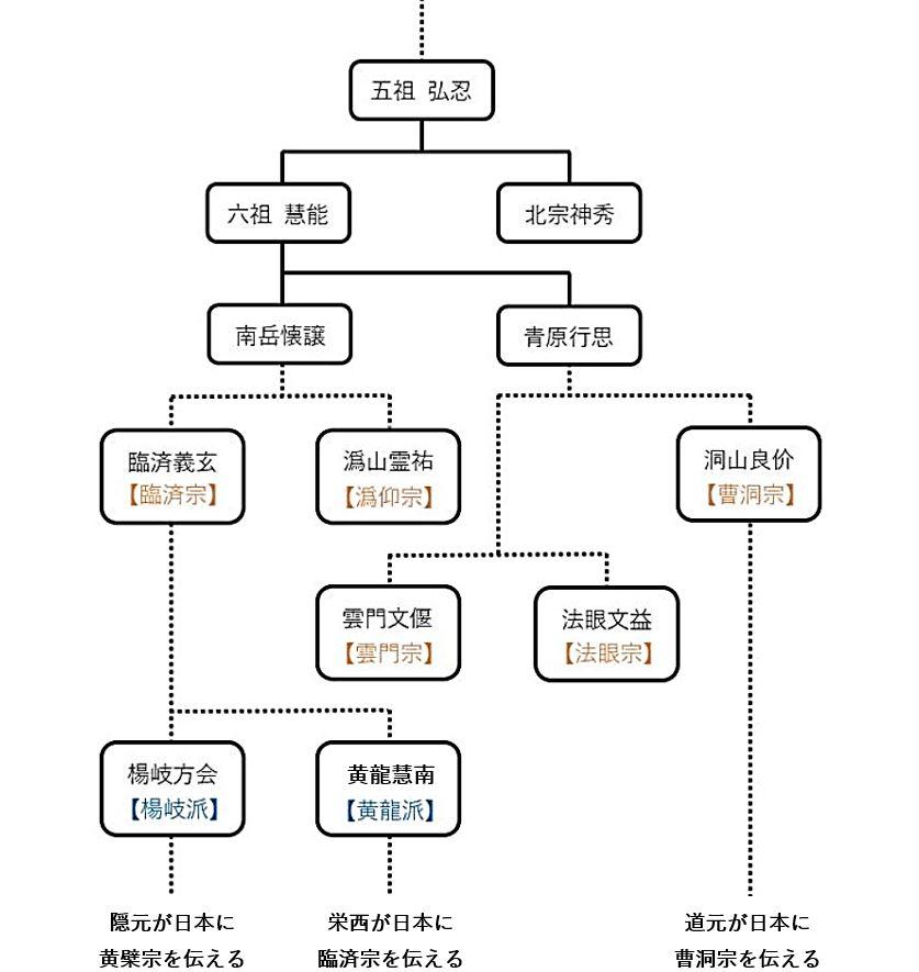 禅宗の略系譜