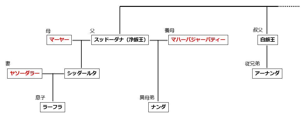ブッダの家系図,アーナンダ