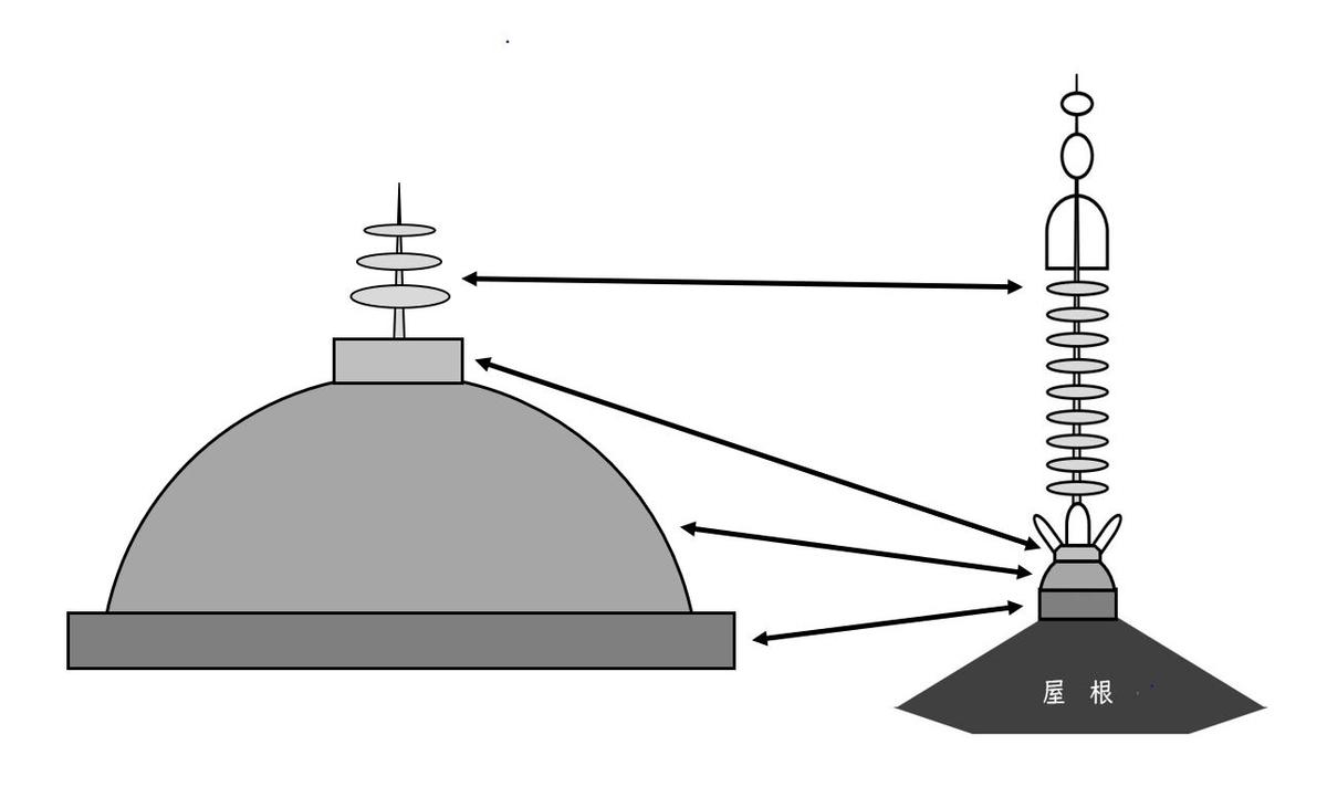 相輪とストゥーパの関係