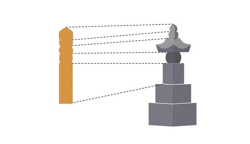 卒塔婆と五輪塔