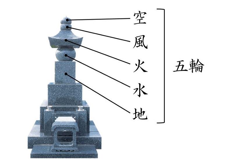 五輪塔の五輪の意味