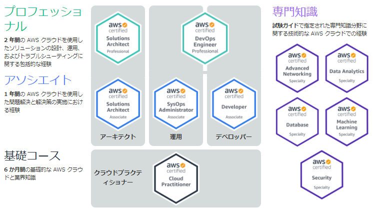 AWS_CERTIFICATIONS