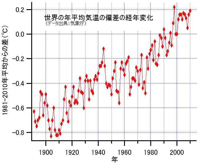 GlobalMeanTemperatureChangeSince1891 JP