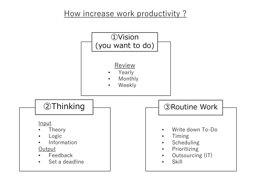 howincreaseprodutivity
