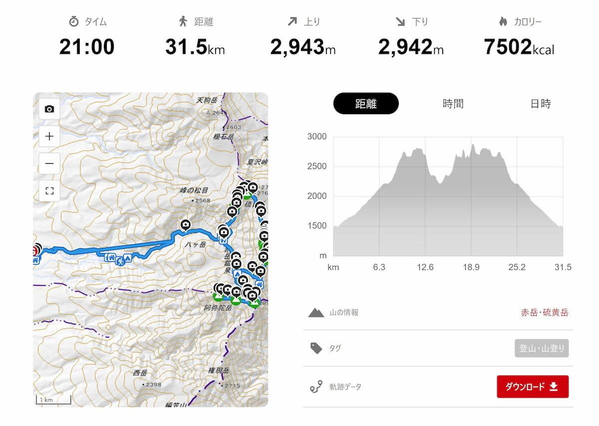八ヶ岳縦走のyamapページ