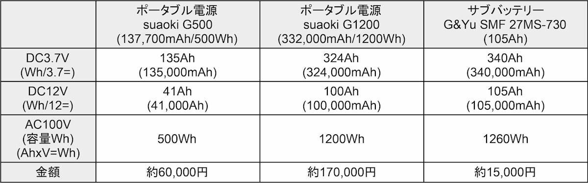 ポータブル電源とサブバッテリーの容量比較