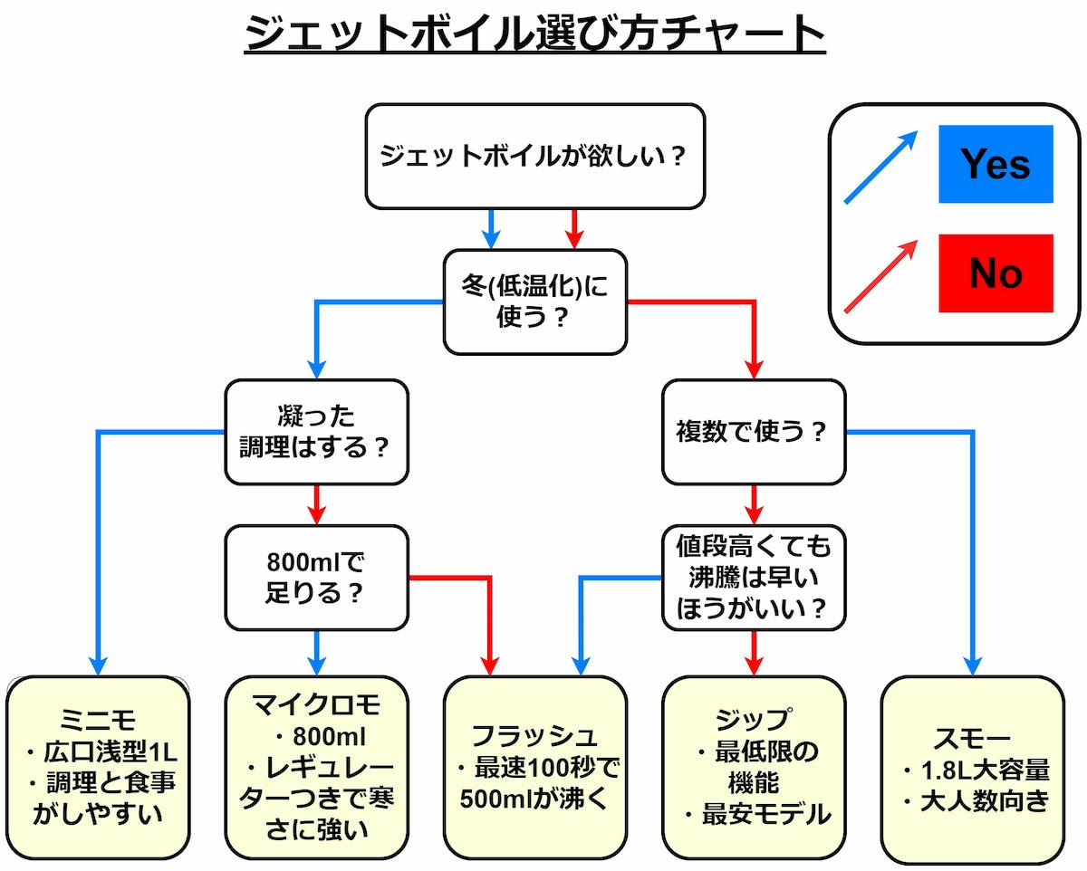 ジェットボイル選び方チャート