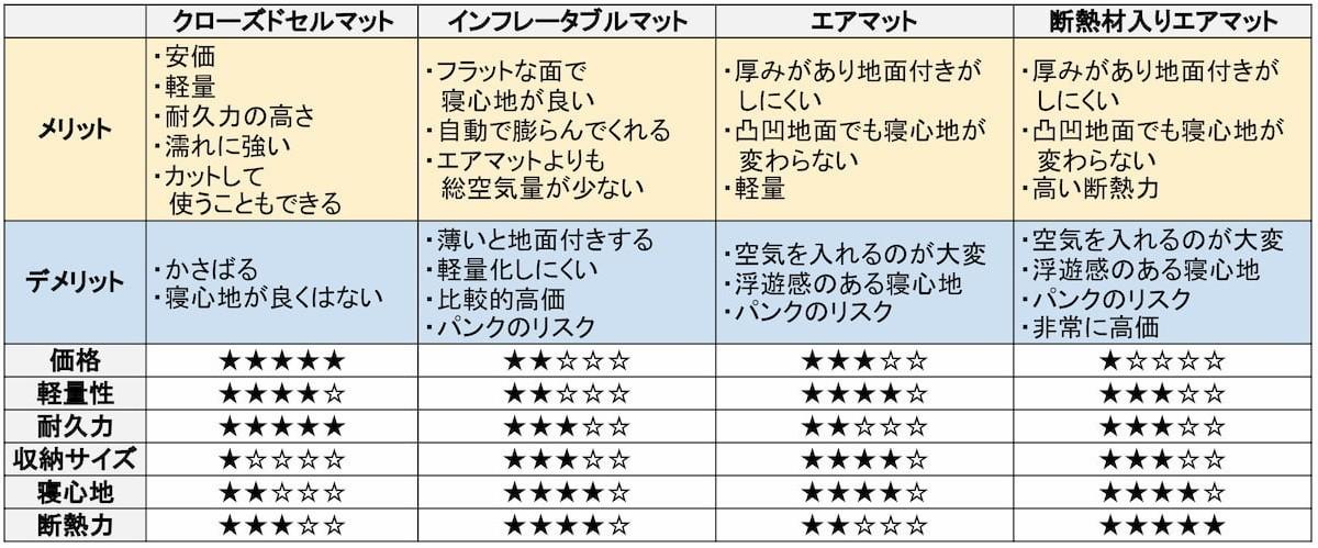 スリーピングマット 3種類を比較する表