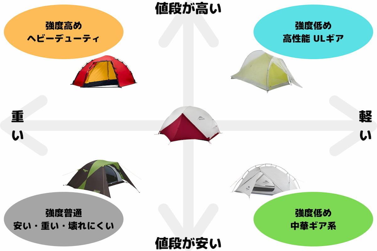 テントの強度に対する重量と価格の表